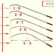 浅谈鱼竿的调性硬度,不同调性硬度钓竿的特点。