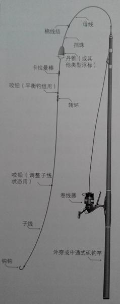 浮游矶钓线组
